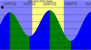 Tides and Tide Table Example Image